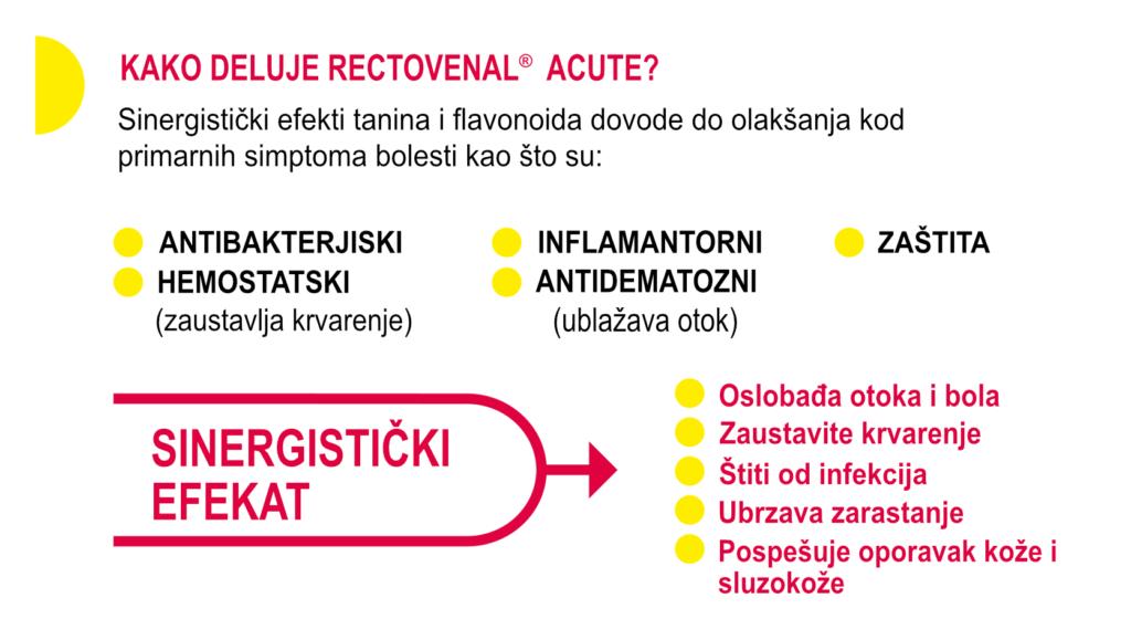 Kako deluje Rectovenal Acute